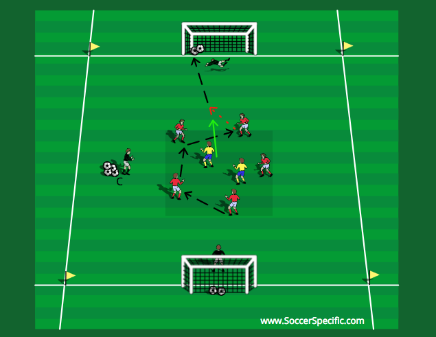 Rondo Breakout to Goal | SoccerSpecific.com